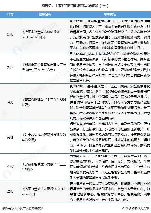 图表7:主要省市智慧城市建设政策(三)