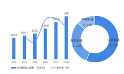 前瞻产业研究院:2018年中国机器人产业园区综合发展实力榜单TOP10
