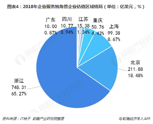 图表4:2018年企业服务独角兽企业估值区域格局(单位:亿美元,%)