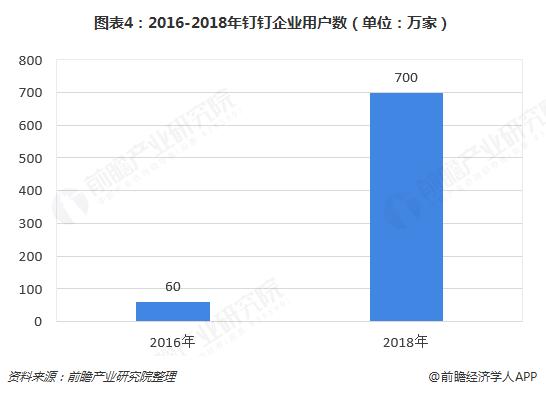 图表4:2016-2018年钉钉企业用户数(单位:万家)