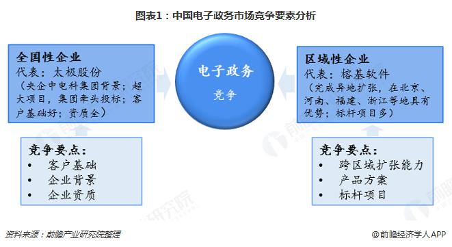 图表1:中国电子政务市场竞争要素分析