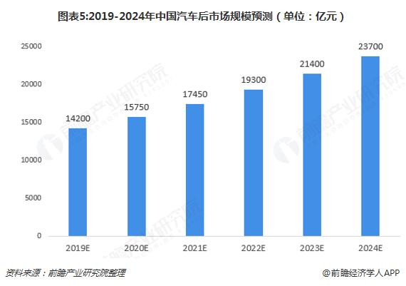 图表5:2019-2024年中国汽车后市场规模预测(单位:亿元)