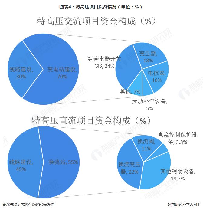 图表4:特高压项目投资情况(单位:%)