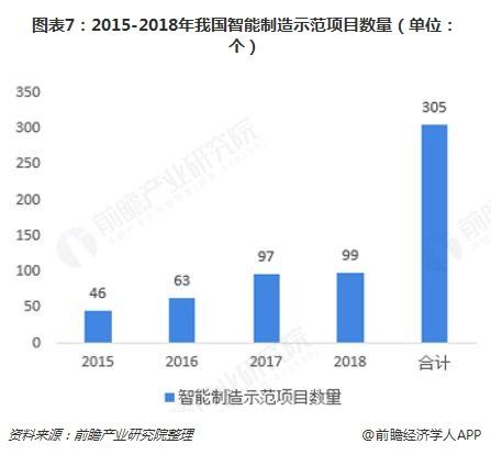 图表7:2015-2018年我国智能制造示范项目数量(单位:个)