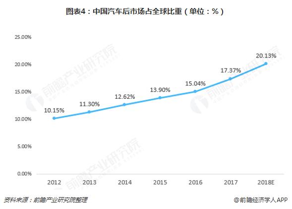 图表4:中国汽车后市场占全球比重(单位:%)