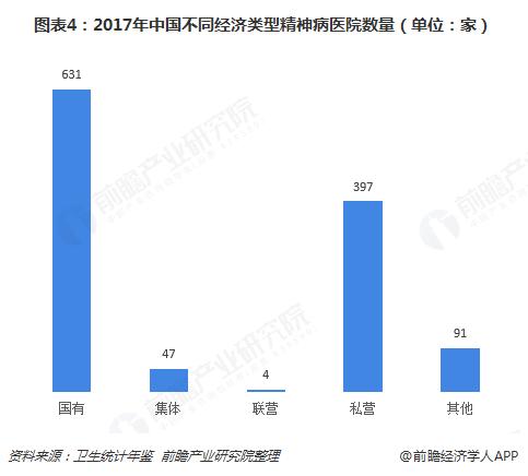 图表4:2017年中国不同经济类型精神病医院数量(单位:家)