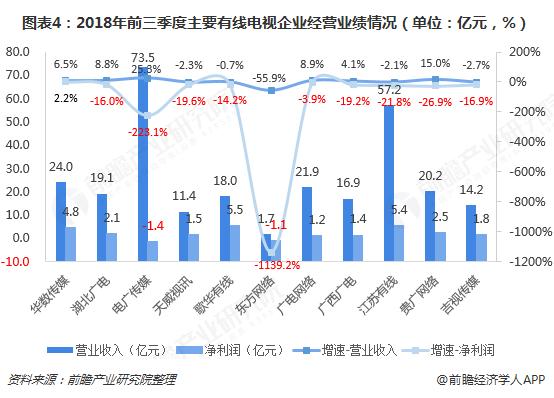 图表4:2018年前三季度主要有线电视企业经营业绩情况(单位:亿元,%)