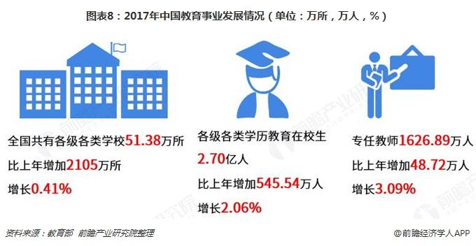 图表8:2017年中国教育事业发展情况(单位:万所,万人,%)