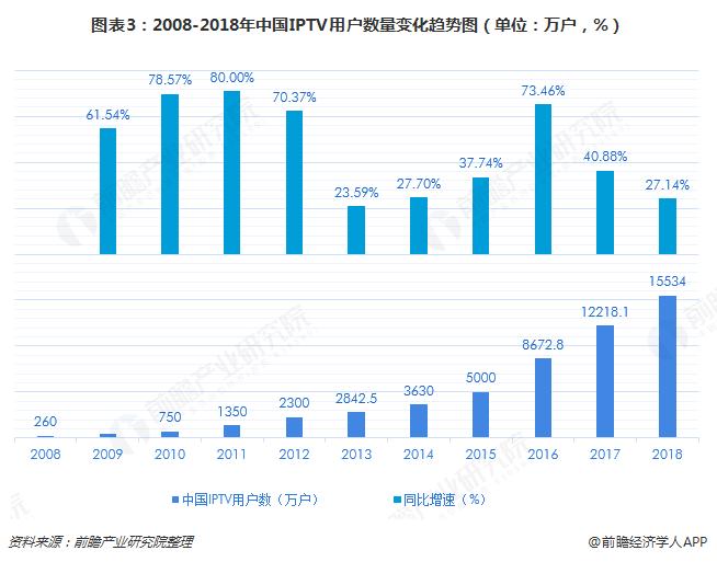 图表3:2008-2018年中国IPTV用户数量变化趋势图(单位:万户,%)