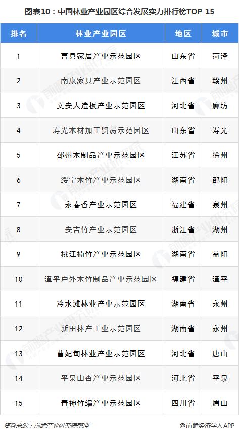 图表10:中国林业产业园区综合发展实力排行榜TOP 15