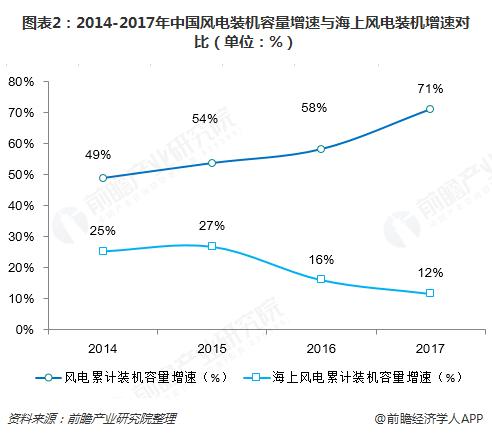 图表2:2014-2017年中国风电装机容量增速与海上风电装机增速对比(单位:%)