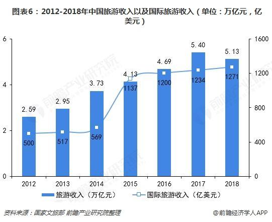 图表6:2012-2018年中国旅游收入以及国际旅游收入(单位:万亿元,亿美元)