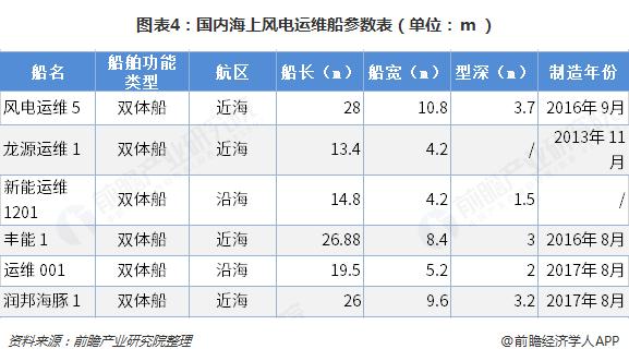 图表4:国内海上风电运维船参数表(单位:m)
