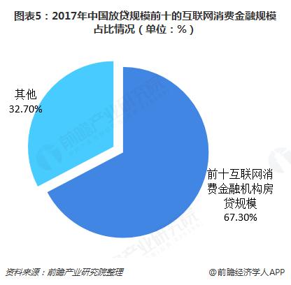 图表5:2017年中国放贷规模前十的互联网消费金融规模占比情况(单位:%)