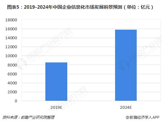 图表5:2019-2024年中国企业信息化市场发展前景预测(单位:亿元)