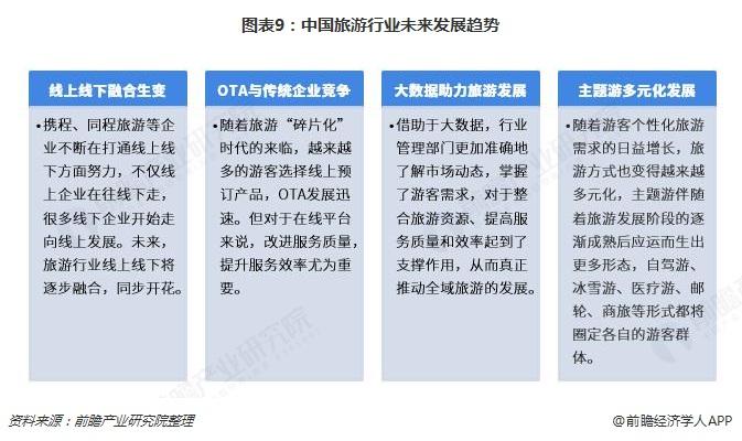 图表9:中国旅游行业未来发展趋势