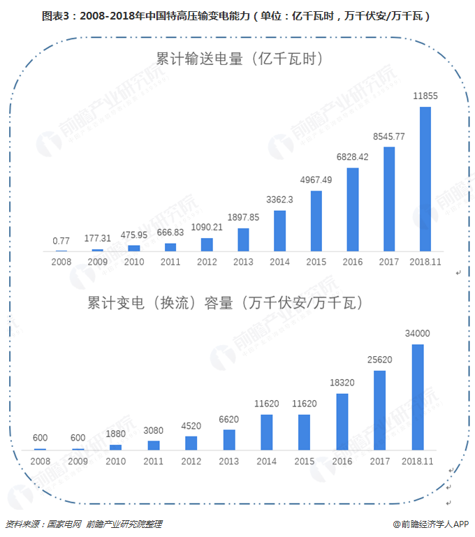 图表3:2008-2018年中国特高压输变电能力(单位:亿千瓦时,万千伏安/万千瓦)