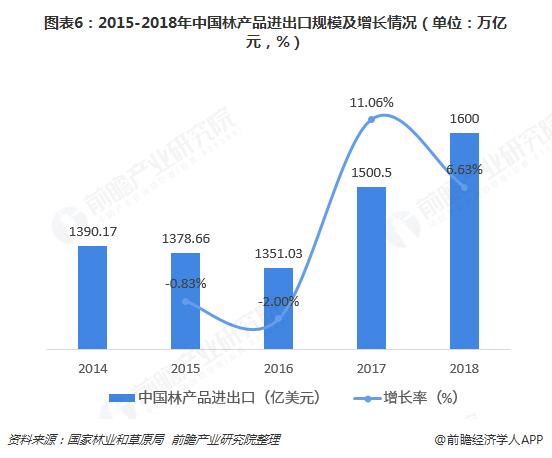 图表6:2015-2018年中国林产品进出口规模及增长情况(单位:万亿元,%)