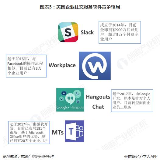 图表3:美国企业社交服务软件竞争格局