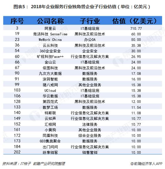 图表5: 2018年企业服务行业独角兽企业子行业估值(单位:亿美元)