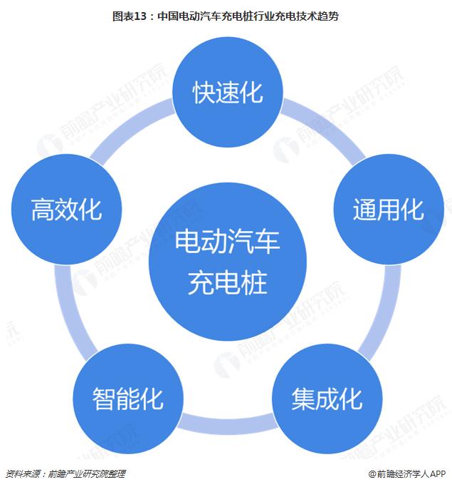图表13:中国电动汽车充电桩行业充电技术趋势