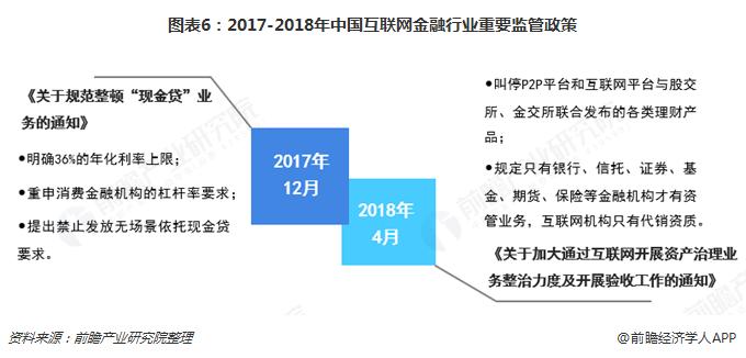 图表6:2017-2018年中国互联网金融行业重要监管政策