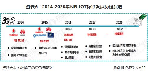 图表6:2014-2020年NB-IOT标准发展历程演进