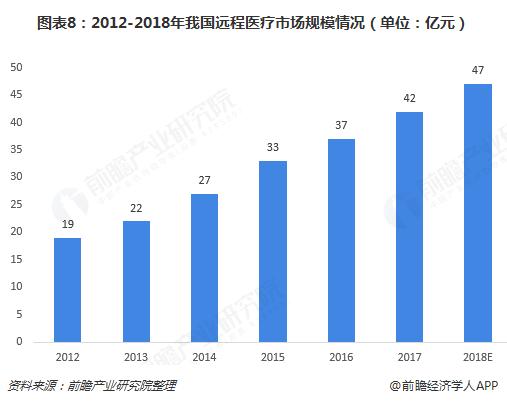 图表8:2012-2018年我国远程医疗市场规模情况(单位:亿元)