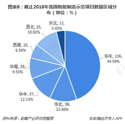 图表8:截止2018年我国智能制造示范项目数量区域分布(单位:%)