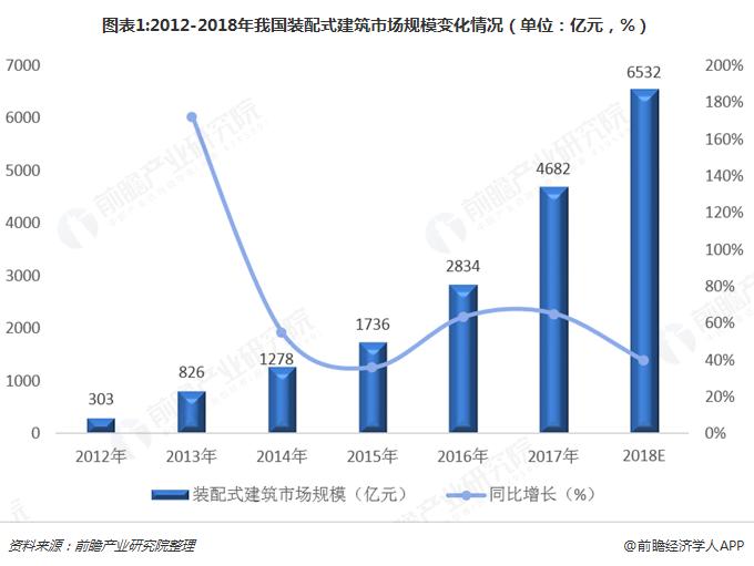 图表1:2012-2018年我国装配式建筑市场规模变化情况(单位:亿元,%)