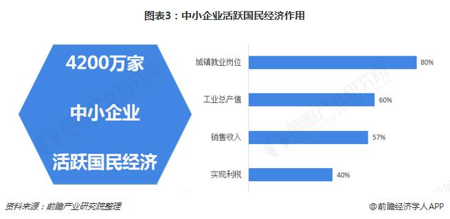 图表3:中小企业活跃国民经济作用