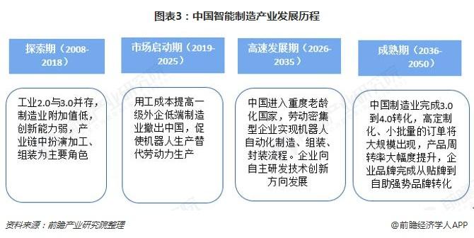 图表3:中国智能制造产业发展历程