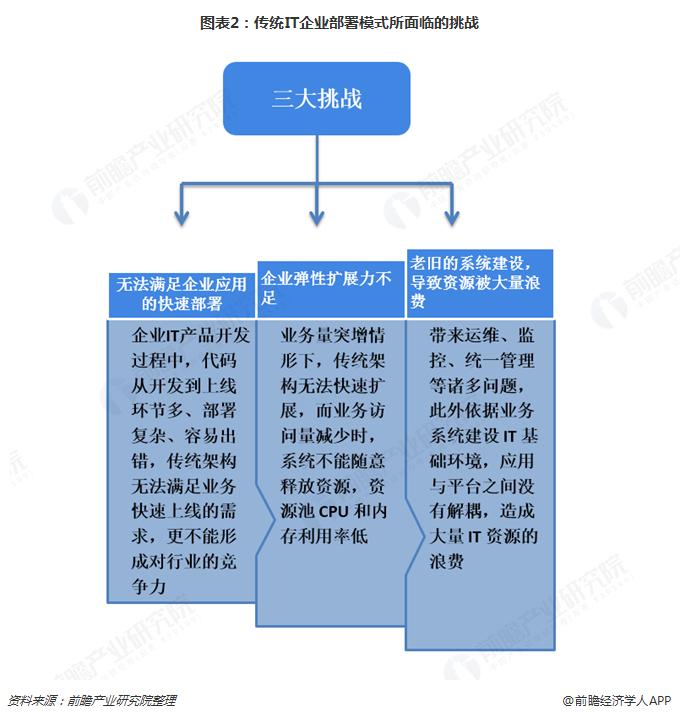 图表2:传统IT企业部署模式所面临的挑战