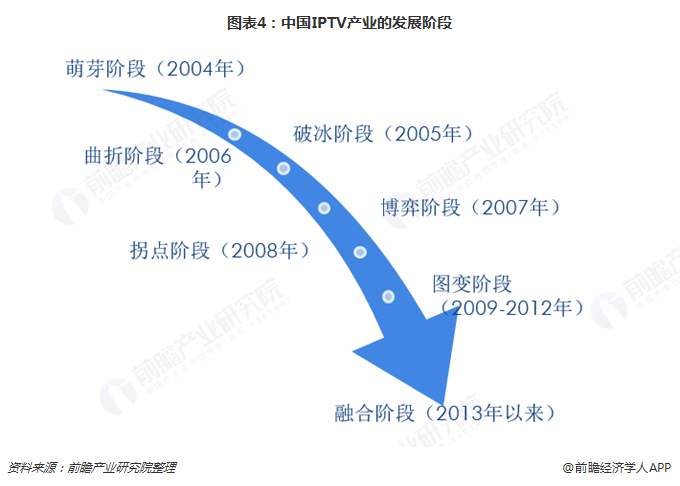 图表4:中国IPTV产业的发展阶段