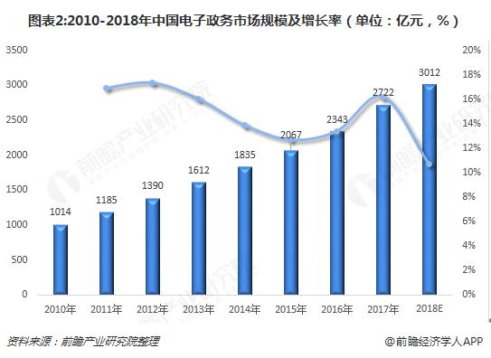 图表2:2010-2018年中国电子政务市场规模及增长率(单位:亿元,%)