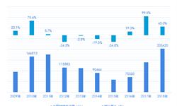 重磅!挖掘机市场最全数据!2018年挖掘机销量再创历史新高 2019年出口或将延续高增长态势