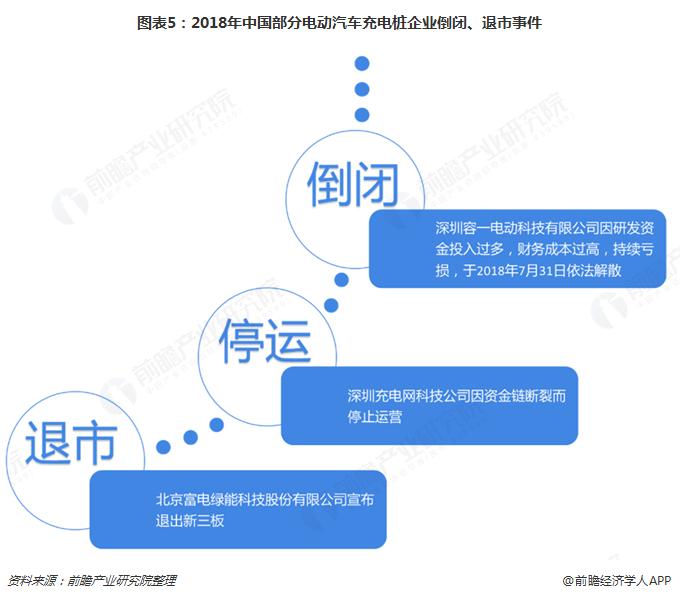 图表5:2018年中国部分电动汽车充电桩企业倒闭、退市事件