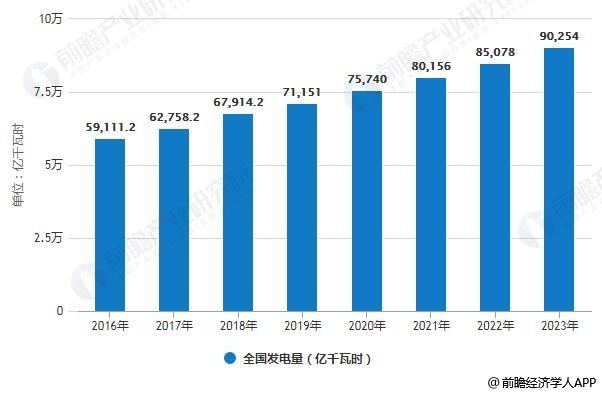 2016-2023年全国发电量统计情况及预测