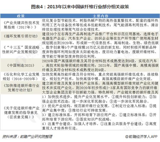 图表4:2013年以来中国碳纤维行业部分相关政策