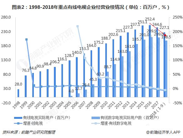 图表2:1998-2018年重点有线电视企业经营业绩情况(单位:百万户,%)