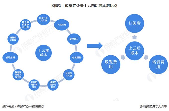 图表1:传统IT企业上云前后成本对比图