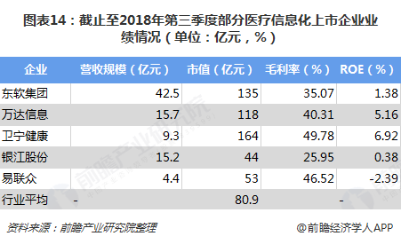 图表14:截止至2018年第三季度部分医疗信息化上市企业业绩情况(单位:亿元,%)