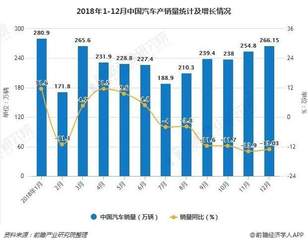 2018年1-12月中国汽车产销量统计及增长情况