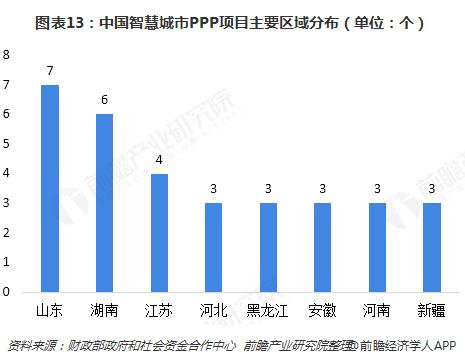 图表13:中国智慧城市PPP项目主要区域分布(单位:个)