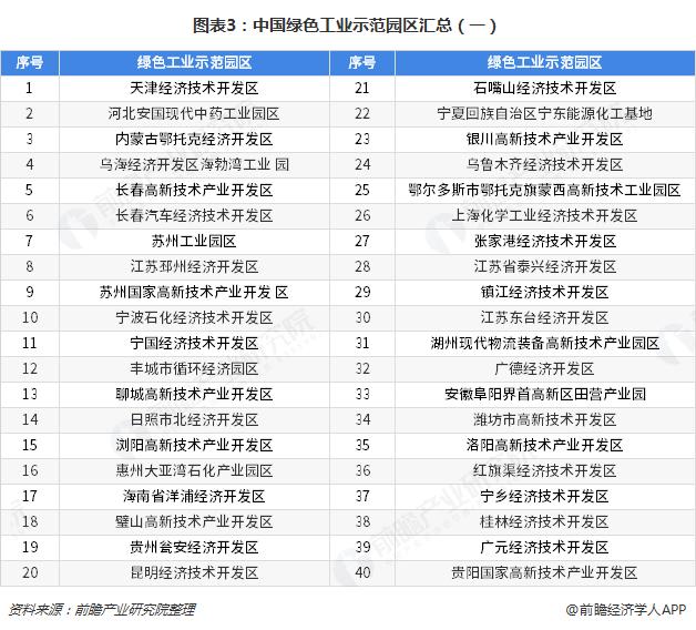 图表3:中国绿色工业示范园区汇总(一)