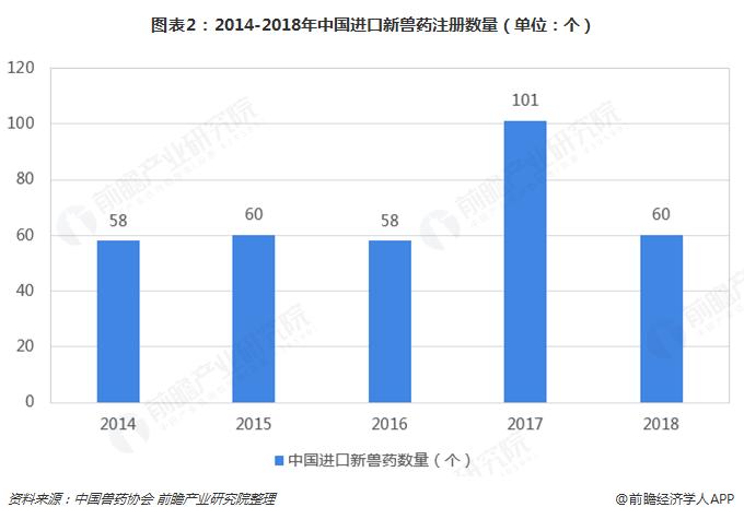 图表2:2014-2018年中国进口新兽药注册数量(单位:个)