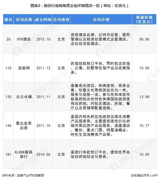 图表2:旅游行业独角兽企业详细情况一览(单位:亿美元)