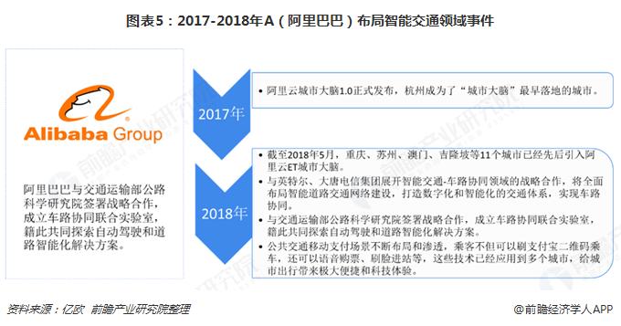 图表5:2017-2018年A(阿里巴巴)布局智能交通领域事件