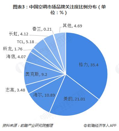 图表3:中国空调市场品牌关注度比例分布(单位:%)