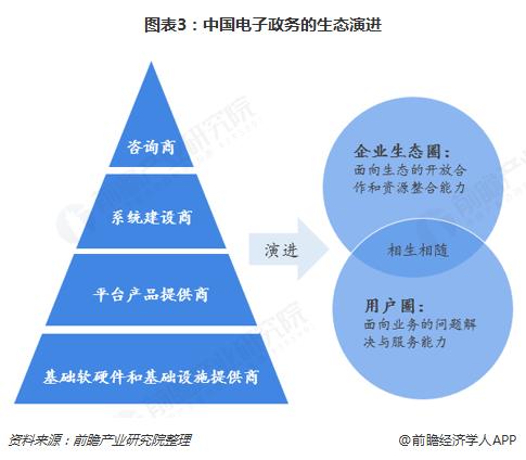 图表3:中国电子政务的生态演进
